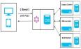 GraphQL 快速入门【3】GraphQL 架构
